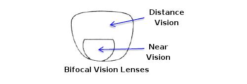 lenses-bifocal