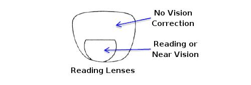 lenses-reading