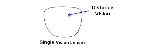 lenses-single